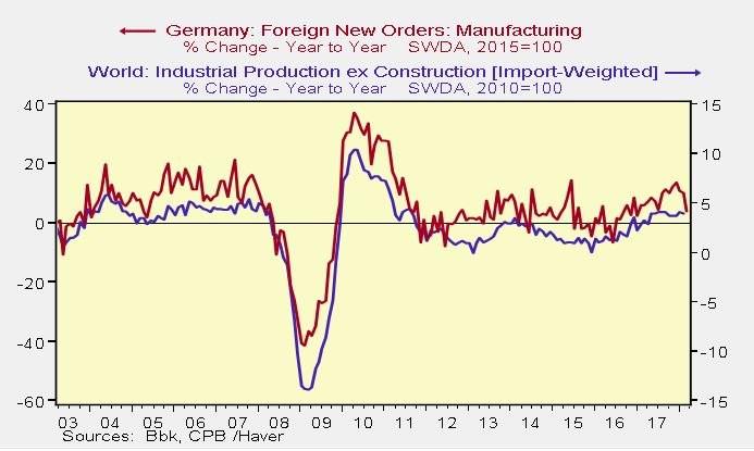 Weak German Manufacturing