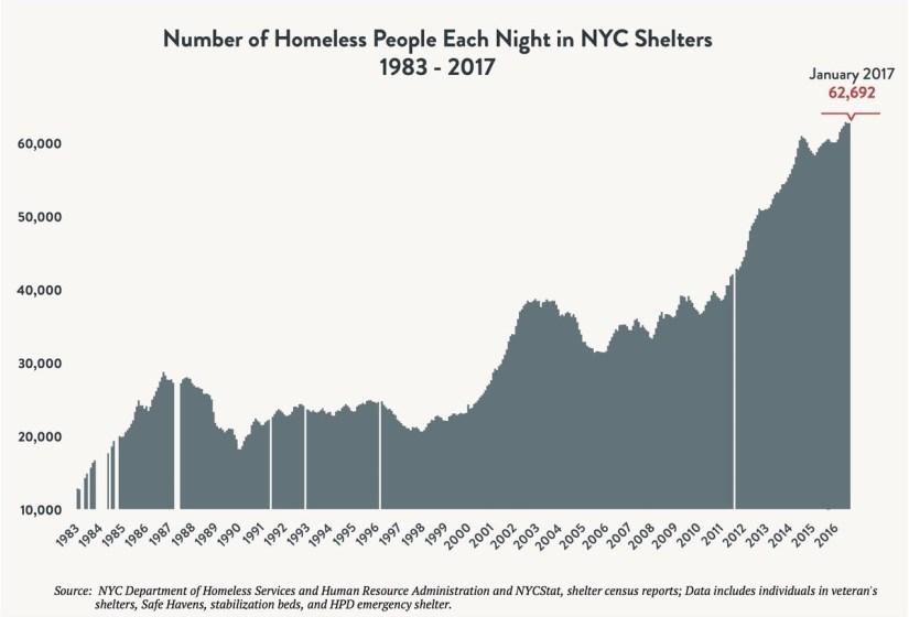 nyc homeless