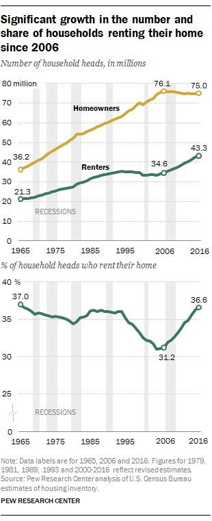renting is popular