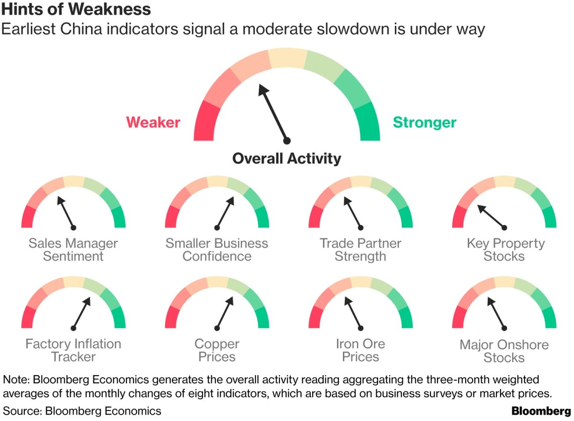 Chinese Economic Weakness