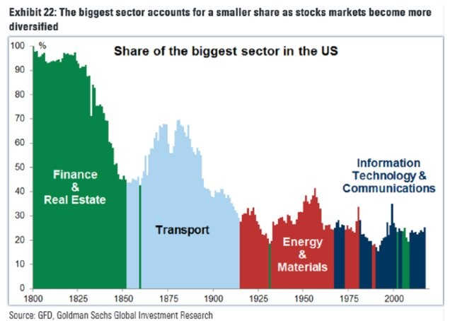 Top Sectors