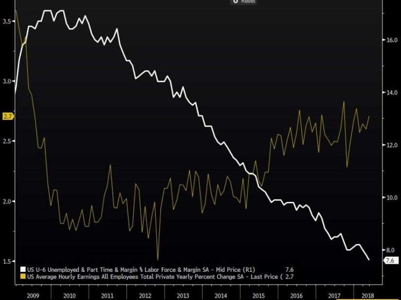 U6 Wage Growth