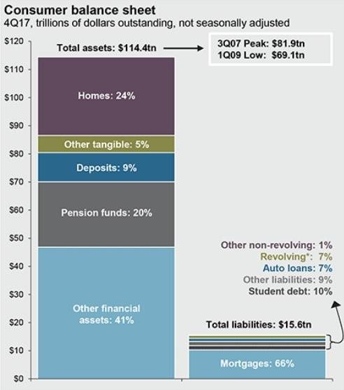 assets versus liabilities