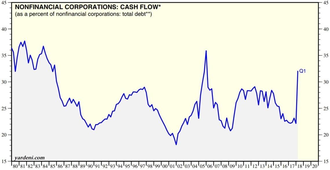 cash flow percent of total debt