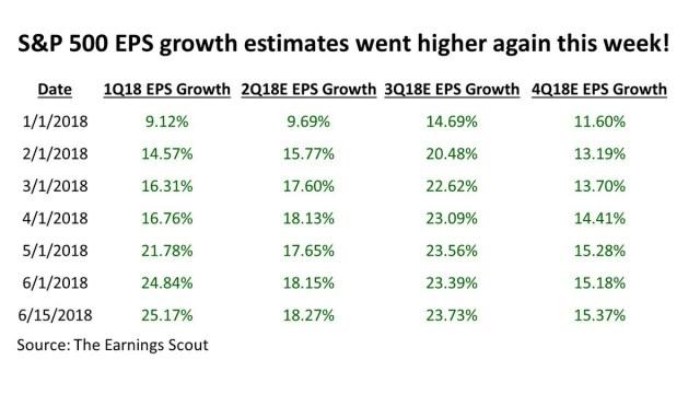 changes in earnings estimates