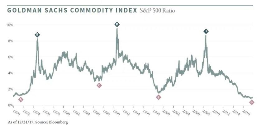 commodities versus SPY