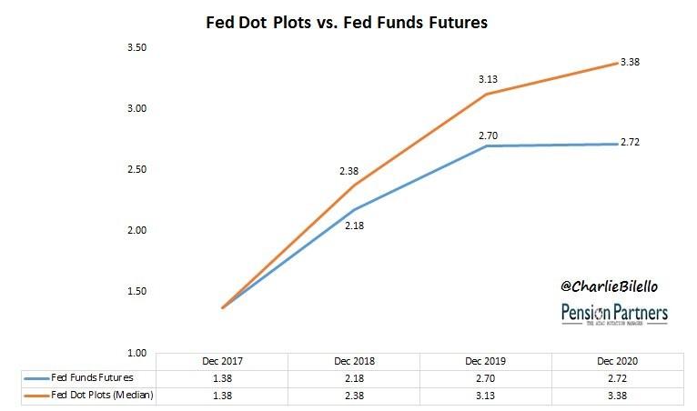 fed futures vs dot plot