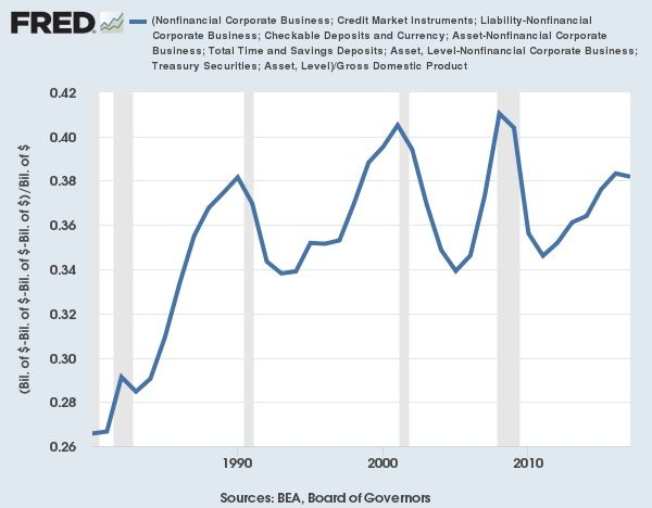 net debt versus gdp