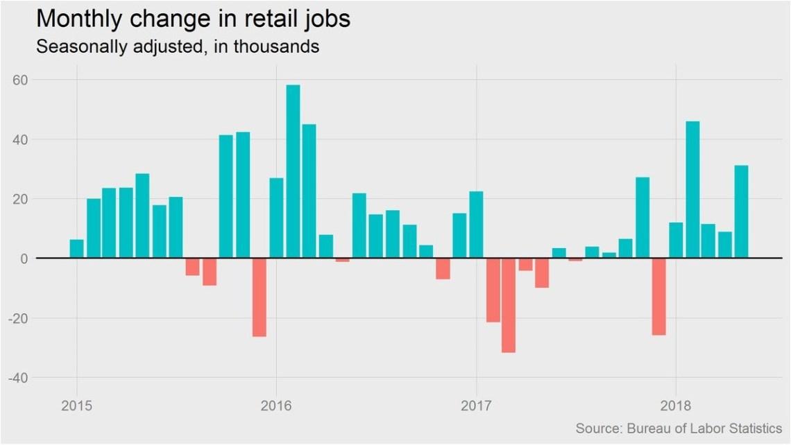 retail trade jobs