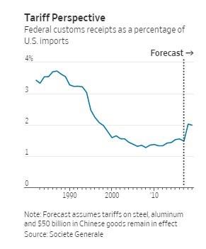 tariff perspective