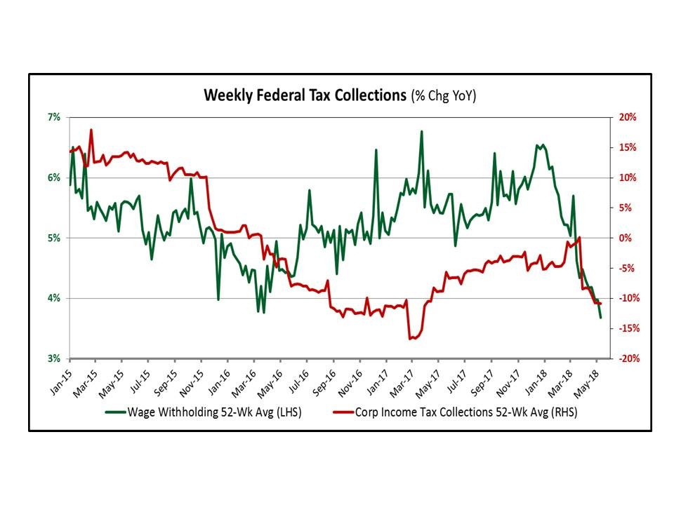 weekly tax collections