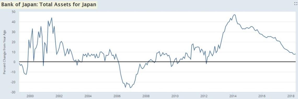 Bank Of Japan Asset Growth