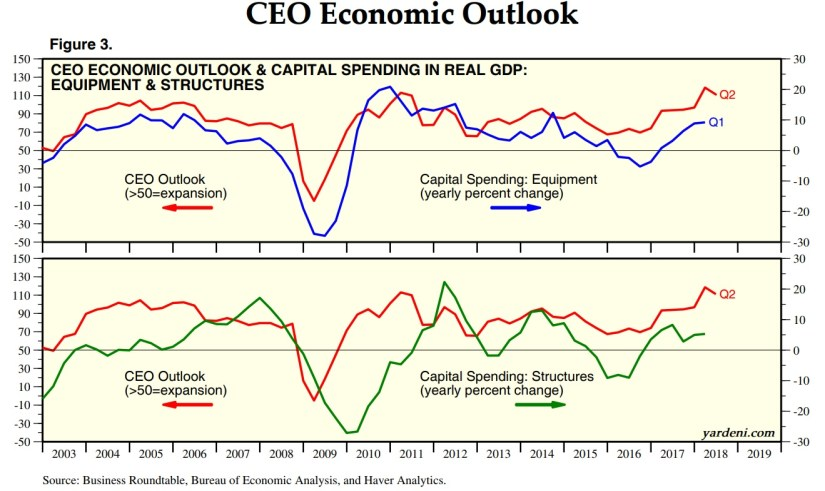 CEO Outlook