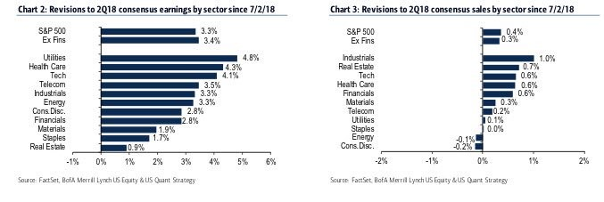 Earnings & Sales Revisions