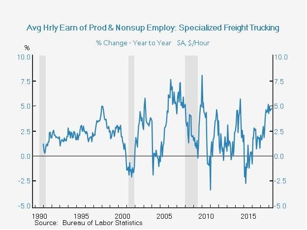 Freight Trucking