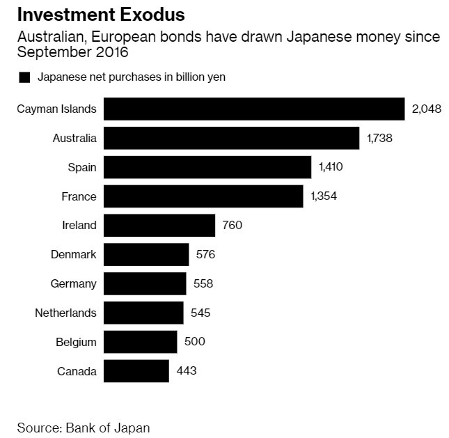 Investments Leaving Japan