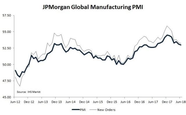 JP Morgan Manufacturing
