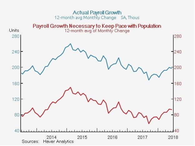Labor Force Growth Vs Job Growth