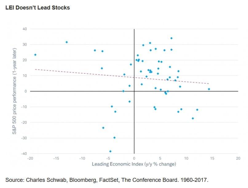 Leading Index Vs. Stocks