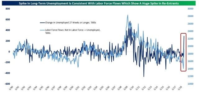 New Entrants Into Labor Force