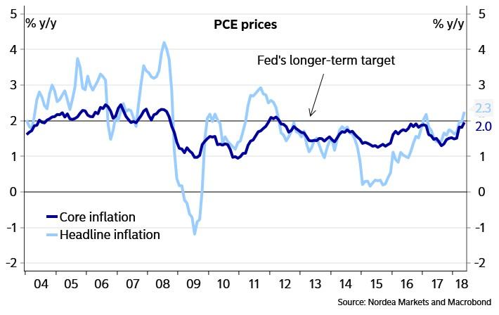 PCE Prices