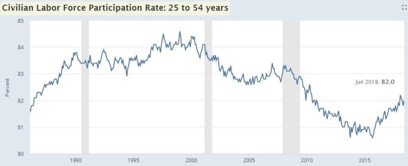 Prime Age Labor Force Participation Rate