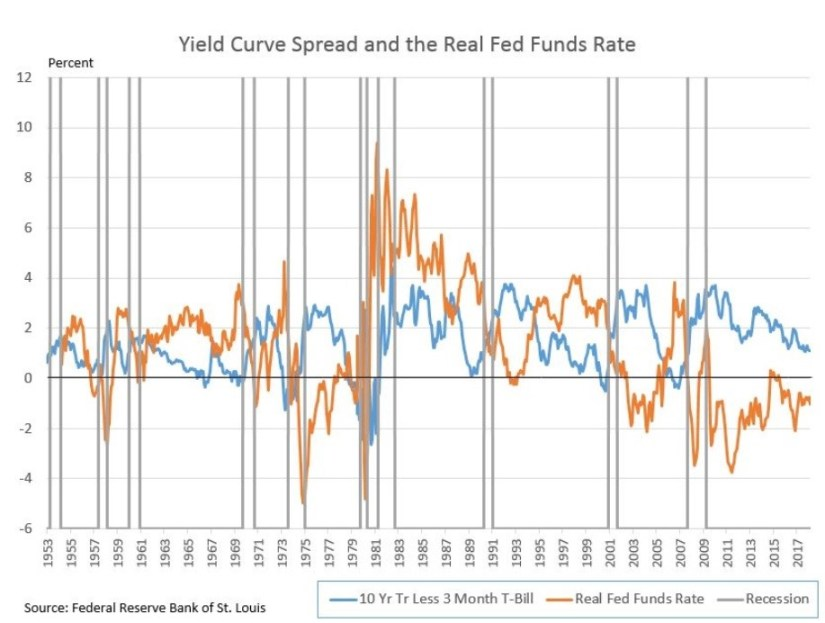 Real Fed Funds Rate