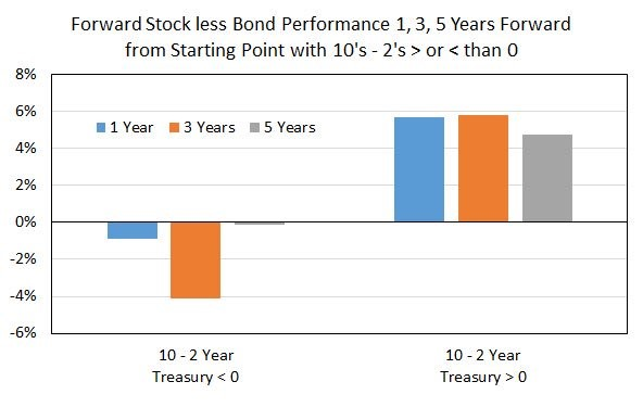 Stocks Versus Bonds