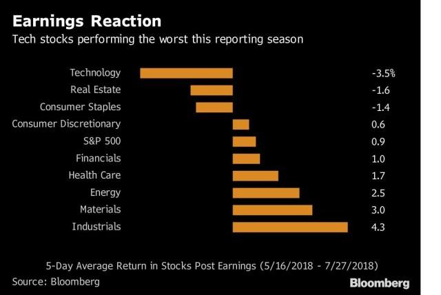 Tech Stocks Fall After Earnings