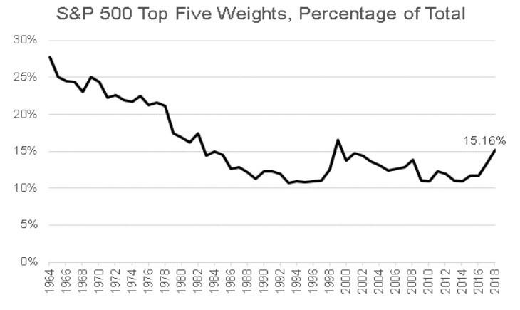 Top 5 Weightings