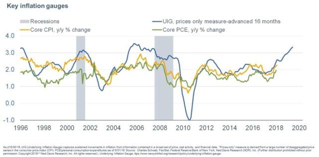 Underlying Inflation
