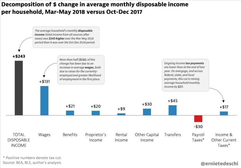 decomposition of earnings