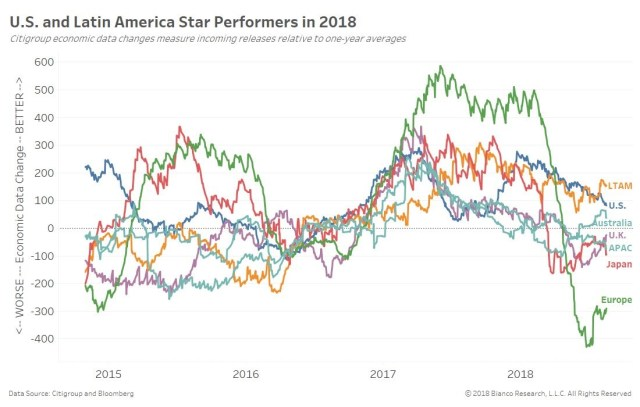 US and Latin America Star Performers in 2018