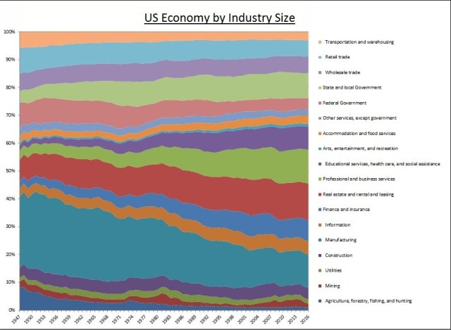US Economy By Industry Size