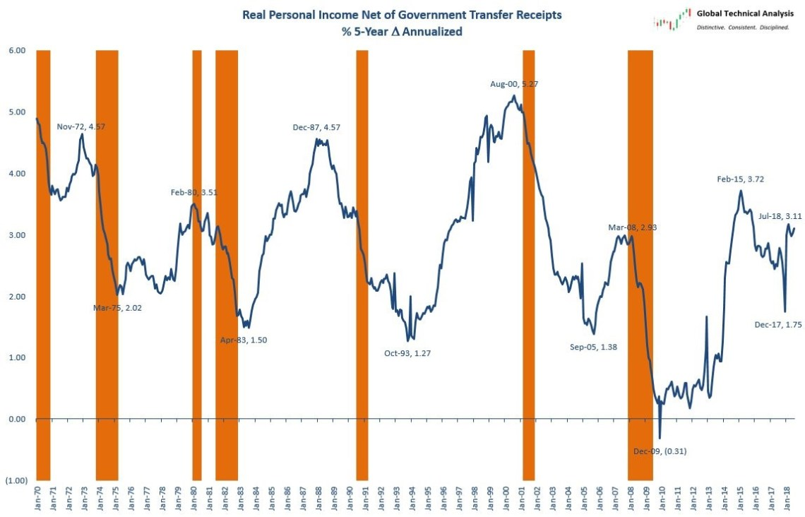 Real Personal Income Net of Government Transfer Receipts, % 5 Year Annualized.