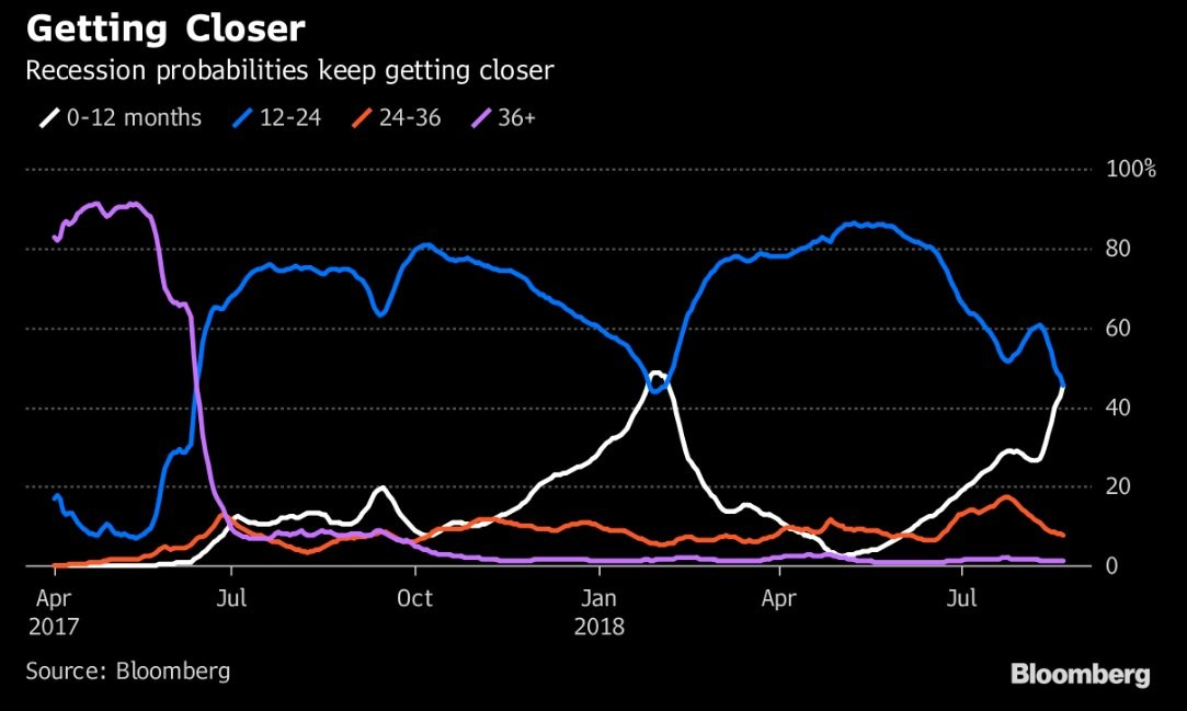 Recession probabilities keep getting closer.