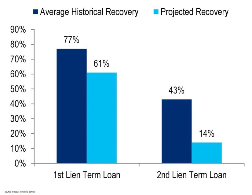 1st Lien Term Loan, 2nd Lien Term Loan, Average Historical Recovery, Projected Recovery. Moody's