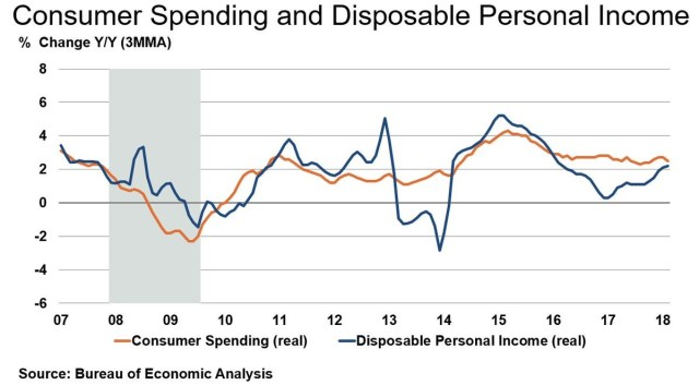 Spending & Disposable Income Growth