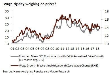 Wage Rigidity Weighing On Prices?