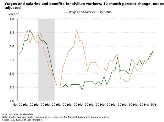 Wages & Benefit Growth