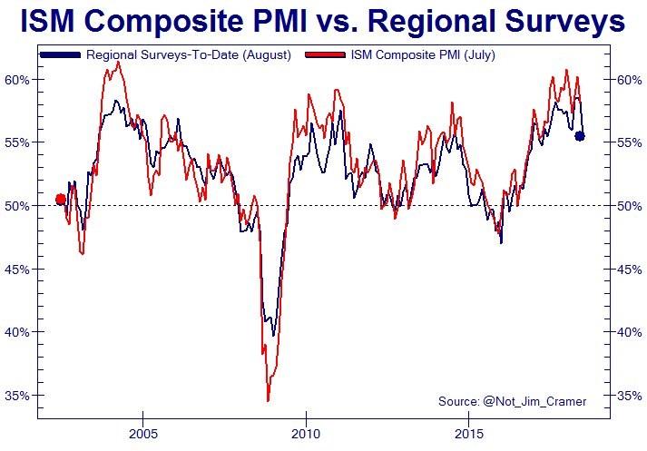 ISM Composite PMI vs. Regional Surveys