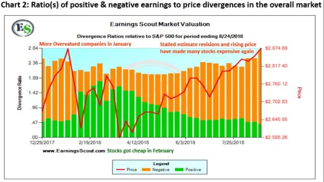 Market Valuation. Ratio of Positive & Negative Earnings To Price Divergences In The Overall Market