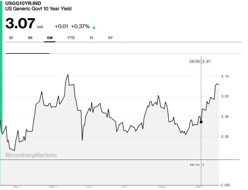 10 Year Treasury Yield. Bloomberg.
