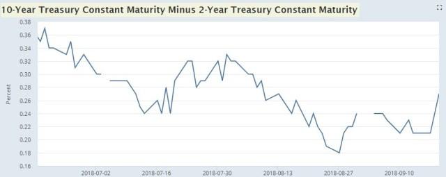 10 Year Treasury Constant Maturity Minus 2 Year Treasury Constant Maturity. FRED.