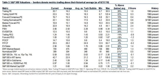 S&P 500 Valuations. Merrill Lynch.