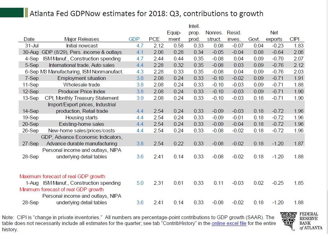 Atlanta Fed GDPNow estimates for 2018: Q3. Atlanta Fed.