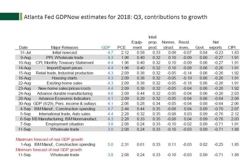 Atlanta Fed GDPNow Estimates For 2018, Q3. Atlanta Fed.