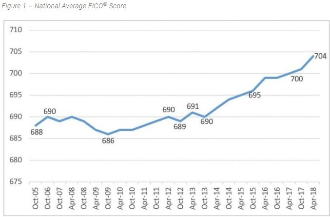 FICO Score. Twitter @DriehausCapital