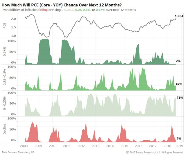 How Much Will PCE (Core - YoY) Change Over Next 12 Months? Bianco Research.