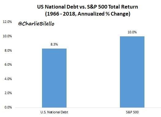US national debt vs S&P 500 Total Return 1966-2018. Twitter @CharlieBilello.